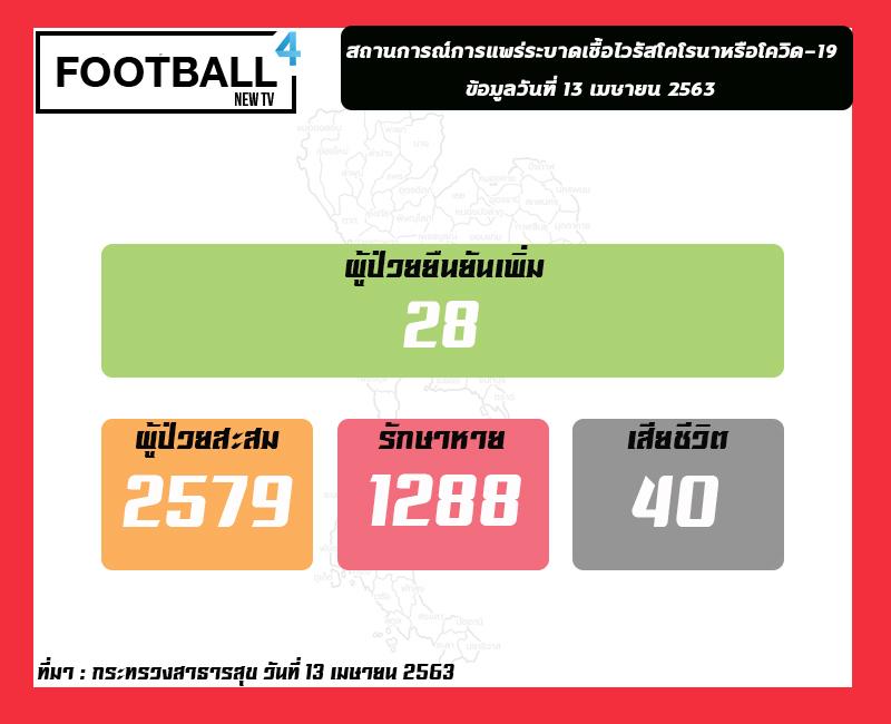 สถานการณ์โควิด-19 ในไทย เสียชีวิตเพิ่ม 2 ราย ยอดผู้ป่วยสะสม 2,579 ราย