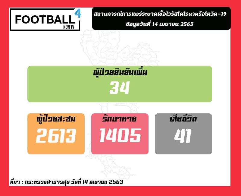 โควิด-19 ในไทย เสียชีวิตเพิ่ม 1 ราย ผู้ป่วยติดเชื้อเพิ่ม 34 ราย